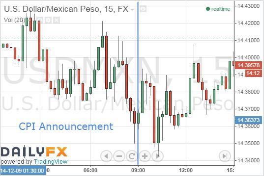 Peso Plummets Following CPI Announcement