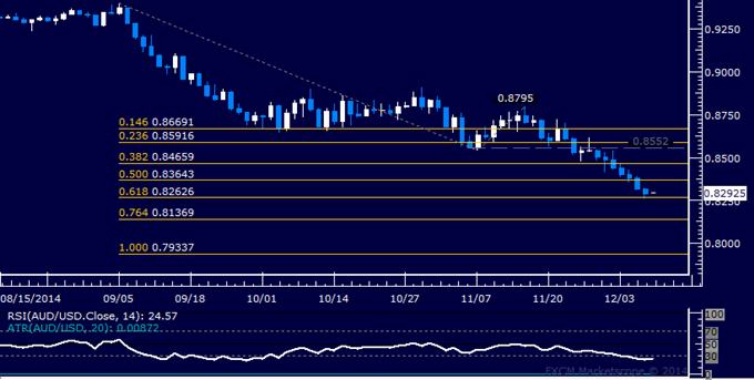 AUD/USD Technical Analysis: Longest Loss Streak in Decades