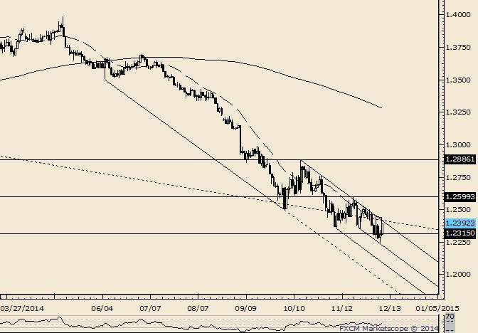 EUR/USD: Trading zwischen den Steigungslinien