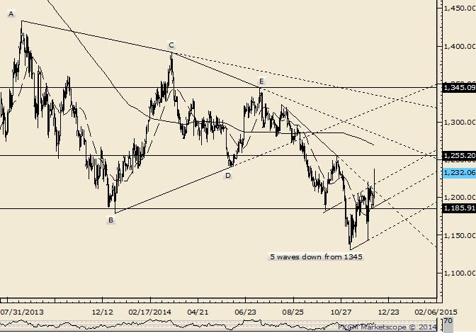 Gold Big Behavior Change; 1255/70 is a Reaction Zone