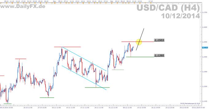 Trading Setup: Long USD/CAD