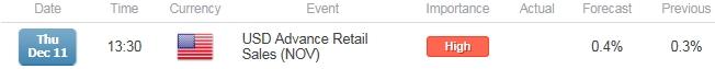 EUR/USD Lower-Highs in Focus Ahead of U.S. Retail Sales Report