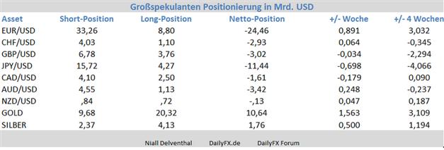 EUR/USD: hält das Short-Covering an? Euro fällt zurück unter die 1,24