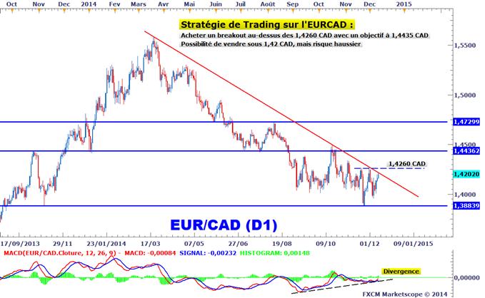 Idée de Trading DailyFX : Signal d'achat guetté sur l'EURCAD, divergence présente