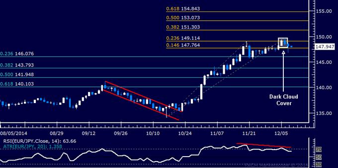 EUR/JPY Technical Analysis: Euro Reversal in Progress?