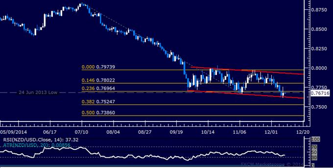 NZD/USD Technical Analysis: 18-Month Support Broken