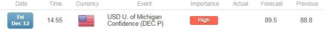 EUR/USD to Carve Near-Term Top on Upbeat U. of Michigan Confidence