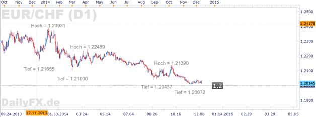 Schweizer Franken wird wieder stärker – SNB hält sich alle Optionen offen