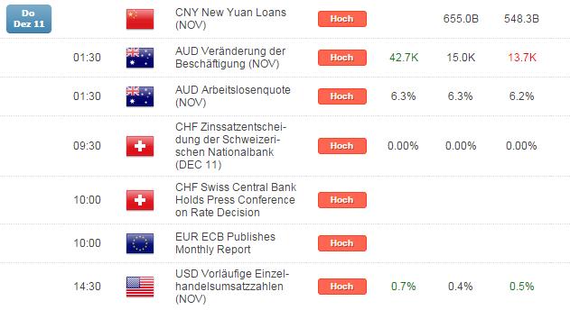 Kurzer Marktüberblick 12.12.2014
