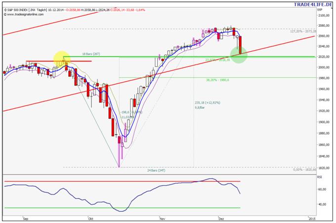 US-Markt rutscht ab, TRIN erreicht Panik-Level. Was tun?