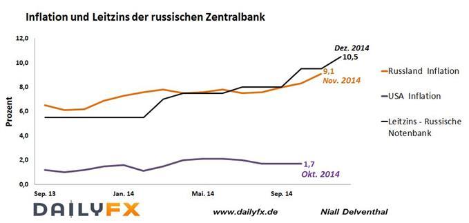 Hilflose Notenbank - Rubel stürzt auf Rekordtief nach Leitzinserhöhung der russischen Notenbank