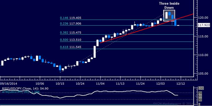 USD/JPY Technical Analysis: Pullback Gathering Momentum