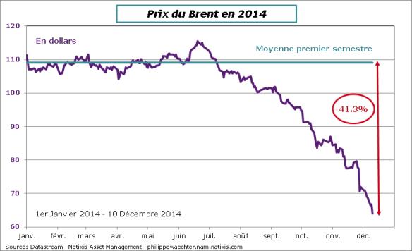 Baisse durable du prix du pétrole