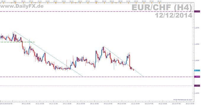 EUR/CHF: Erneute Annäherung an Interventionsgrenze