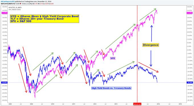 https://media.dailyfx.com/illustrations/2014/12/12/Indices-boursiers-Trois-graphiques-qui-suggerent-un-vrai-marche-baissier-en-2015-1174_body_SPX_HYG.png