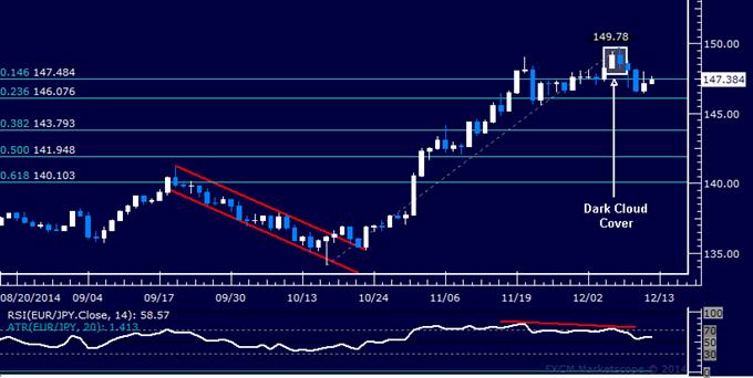 EUR/JPY Technical Analysis: Sharp Euro Selloff Pauses