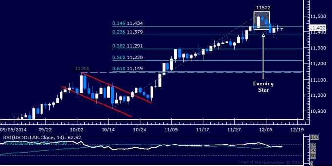Crude Oil Drop Stalls Ahead of $60 Mark, SPX 500 Hits 7-Week Low