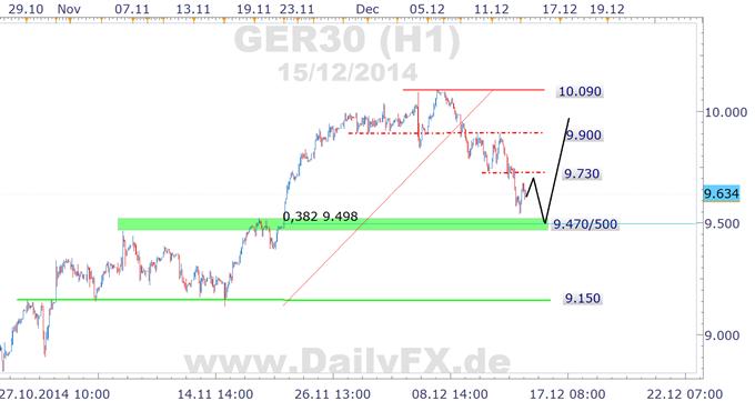 DAX: stabiler Wochenstart, aber wehe Weihnachten ist vorbei und es kehrt wieder Normalität am Markt ein...