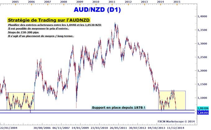 Idée de Trading DailyFX : L'AUDNZD revient dans notre zone d'achat