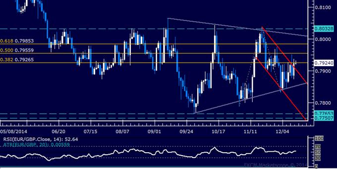 EUR/GBP Technical Analysis: Channel Break Favors Gains