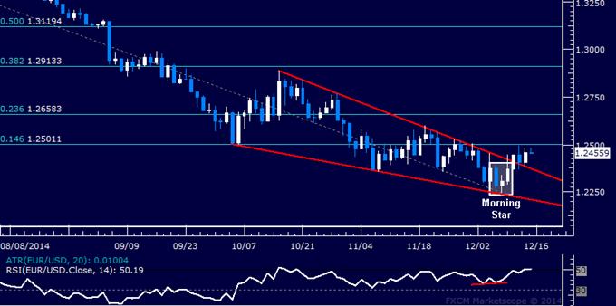 EUR/USD Technical Analysis: Buyers Targeting 1.25 Figure
