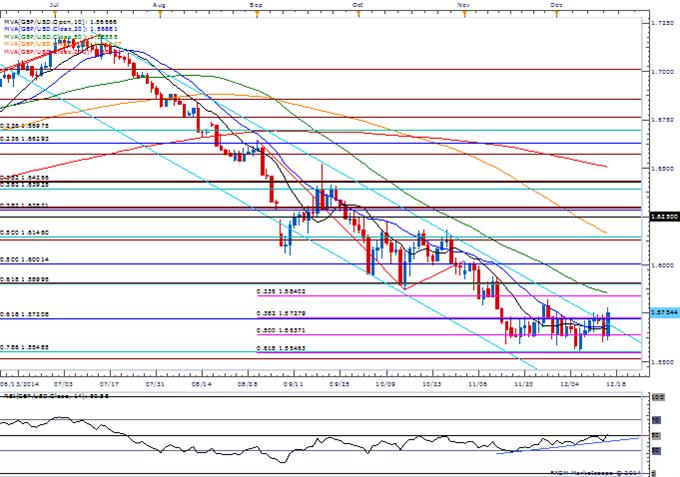 GBP/USD Threatens Range, Retains Bullish Momentum Despite Soft UK CPI
