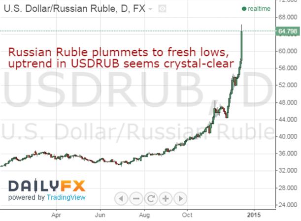 Russischer Rubel stürzt ab - Weitere Trendgelegenheiten
