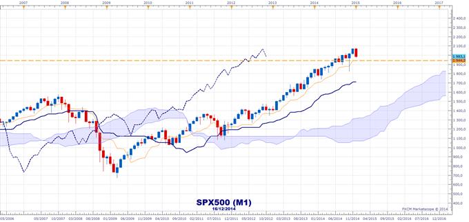 S&P500 : Le point de vue avisé de l'Ichimoku sur l'indice de référence de la finance mondiale
