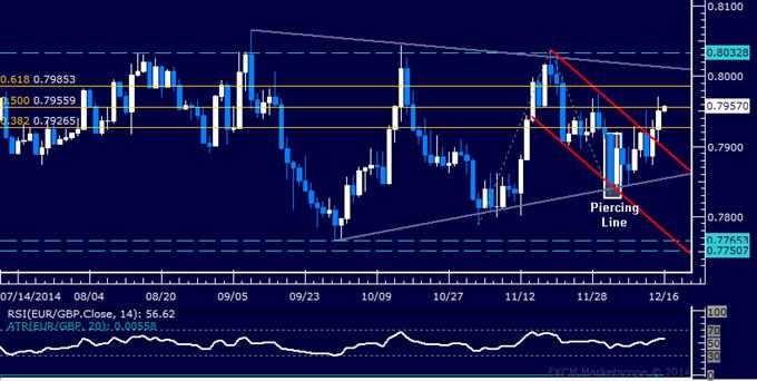 EUR/GBP Technical Analysis: Euro Extends to 2-Week High