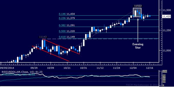 US Dollar Technical Analysis: Oscillating in Narrow Range