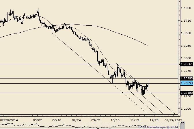 EUR/USD Breaks above December Opening Range High