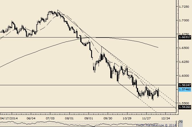 GBP/USD Threatening Larger Trend Reversal