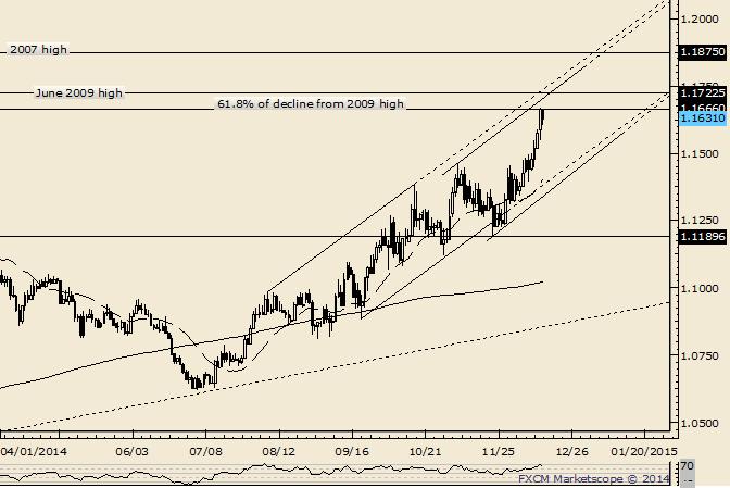 USD/CAD Touches Long Term Fibonacci Retracement at 1.1666