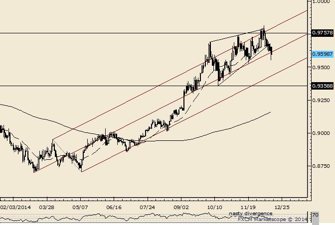 USD/CHF Wedge Break Targets .9359