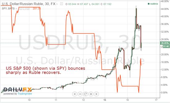 perdagangan forex ruble russian