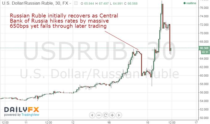 Russischer Rubel fällt weiter - Das Halten von RUB-Positionen ist viel zu riskant