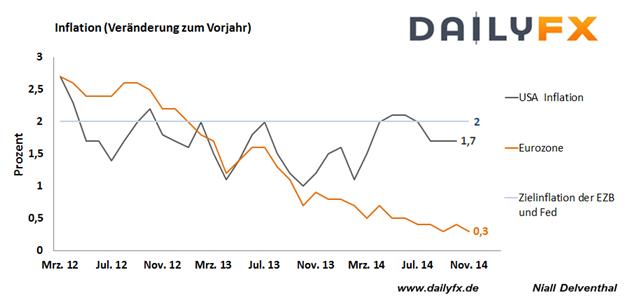 """EURUSD: Fällt """"auf absehbare Zeit keine Zinserhöhung"""" der US-Notenbank heute raus?"""