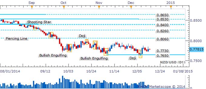 NZD/USD Directionless Drift Endures Amid Absence Of Reversal Patterns