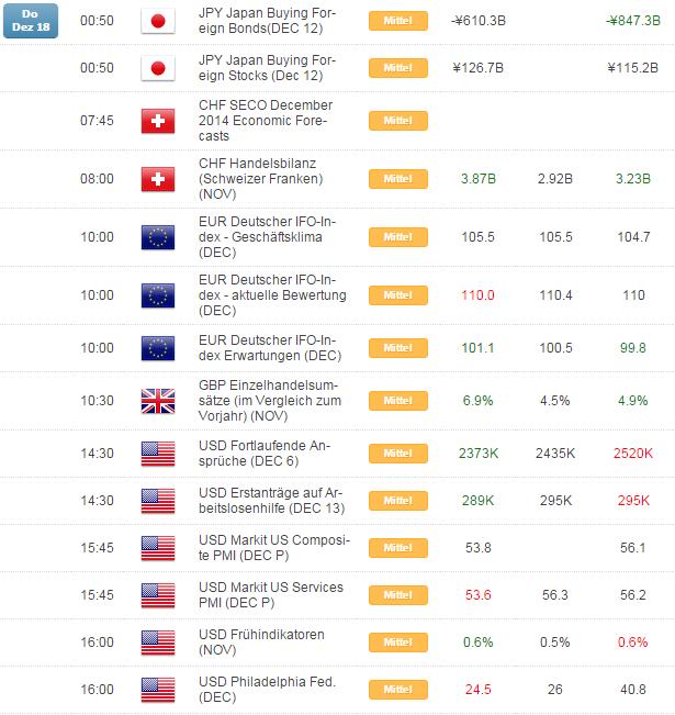 Kurzer Marktüberblick 19.12.2014