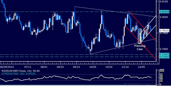 EUR/GBP Technical Analysis: Pound Trying to Retake Initiative
