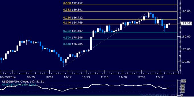 GBP/JPY Technical Analysis: Pound Attempts Bounce vs. Yen