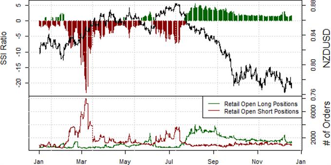 New Zealand Dollar Reversal is Short-Lived