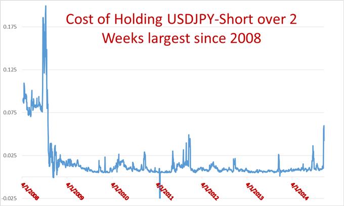 Attention aux rollovers sur l'Euro, le Dollar US et le Yen, taux interbancaires en hausse