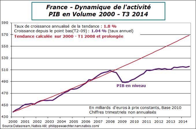 Economie : Reprise en France en 2015