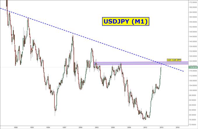 Idée de Trading DailyFX : Un rebond du yen prévu pour commencer 2015