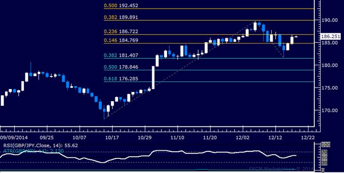 GBP/JPY Technical Analysis: Buyers Reclaim 185.00 Figure