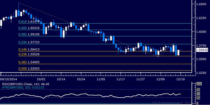 GBP/USD Technical Analysis: Range-Bound Below 1.58