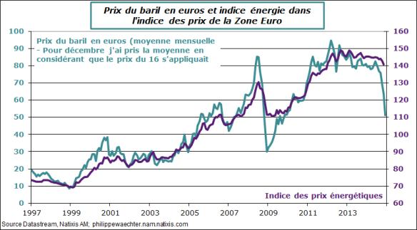 2 Graphes sur l'inflation et le prix du pétrole en zone Euro