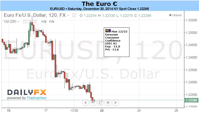 Euro stolpert bei Jahrestiefs, da Wahrscheinlichkeit von EZB QE-Expansion wächst