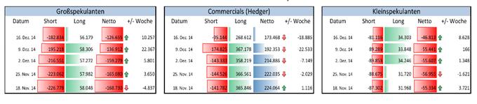 EUR/USD: Vierte Woche in Folge zeigt sich spekulative Shortposition rückläufig